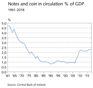 Notes and coin in circulation % of GDP 1961-2018